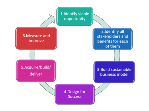 6-Steps-to-mHealth-Success