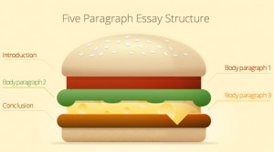 ozessay-five-paragraph-essay-structure-hamburger